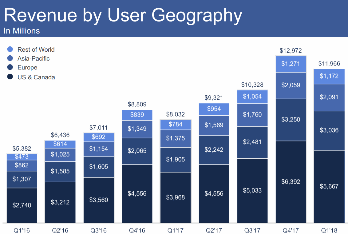 2018Q1-Revenue-by-Geography-Facebook