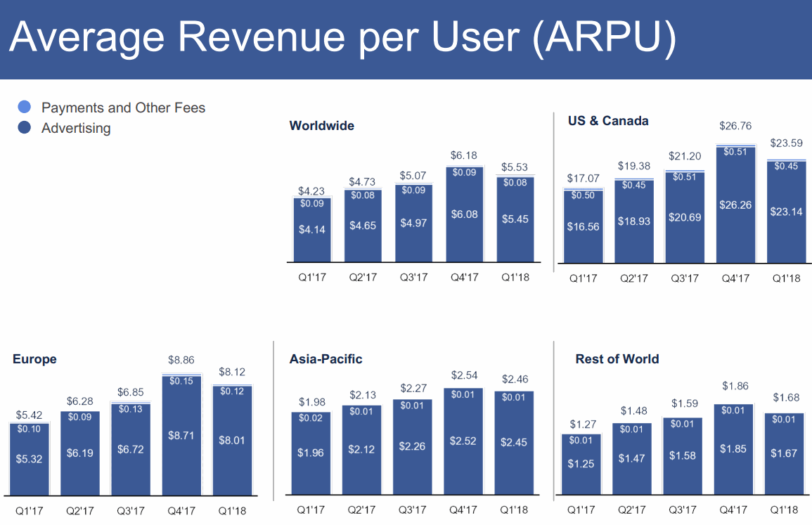 2018Q1-Revenue-per-User-ARPU-Facebook