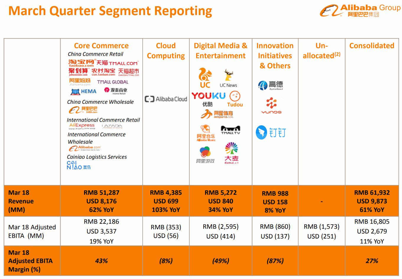 2018Q1-Segment-Reporting-Alibaba