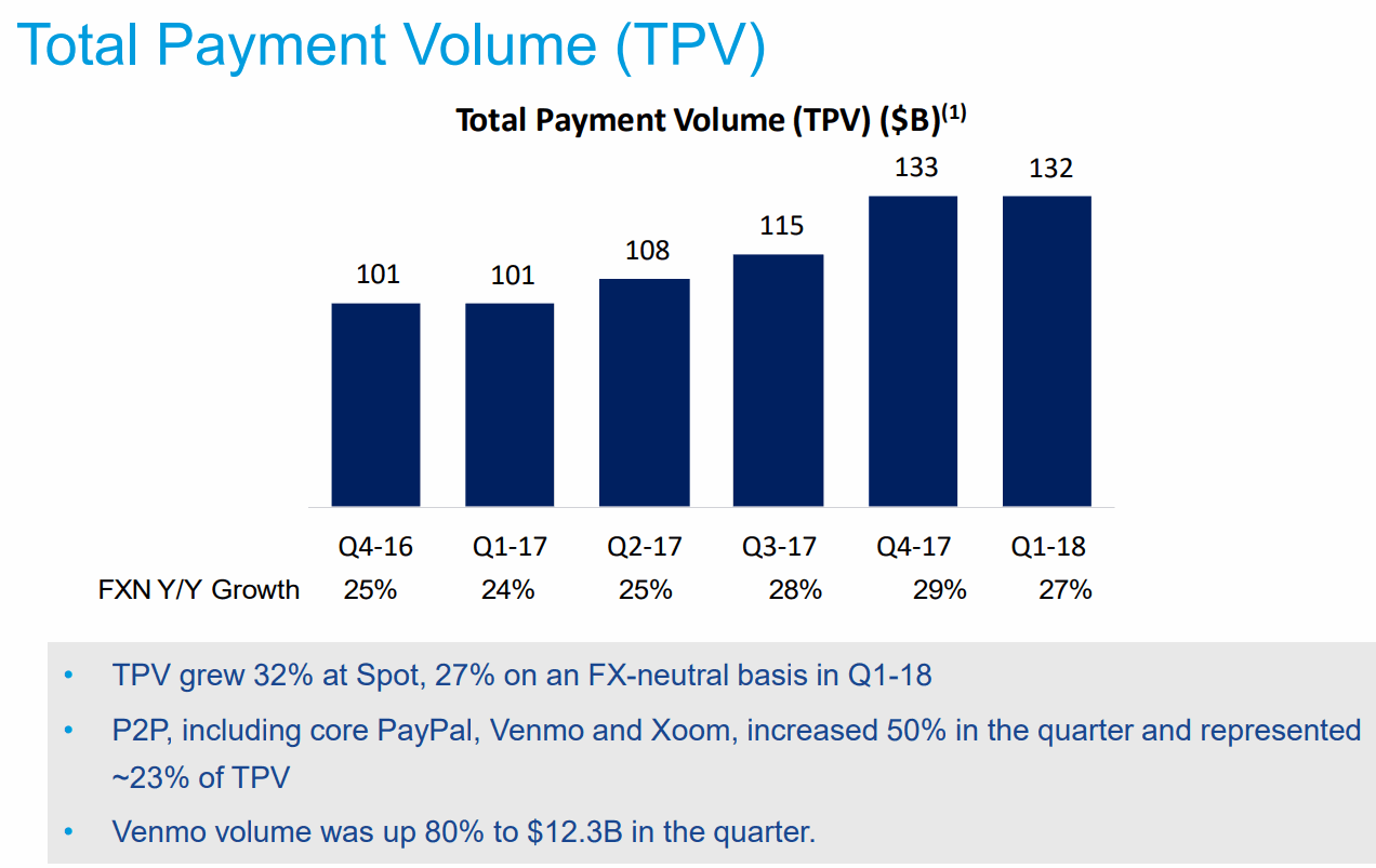 2018Q1-Total-Payment-Volume