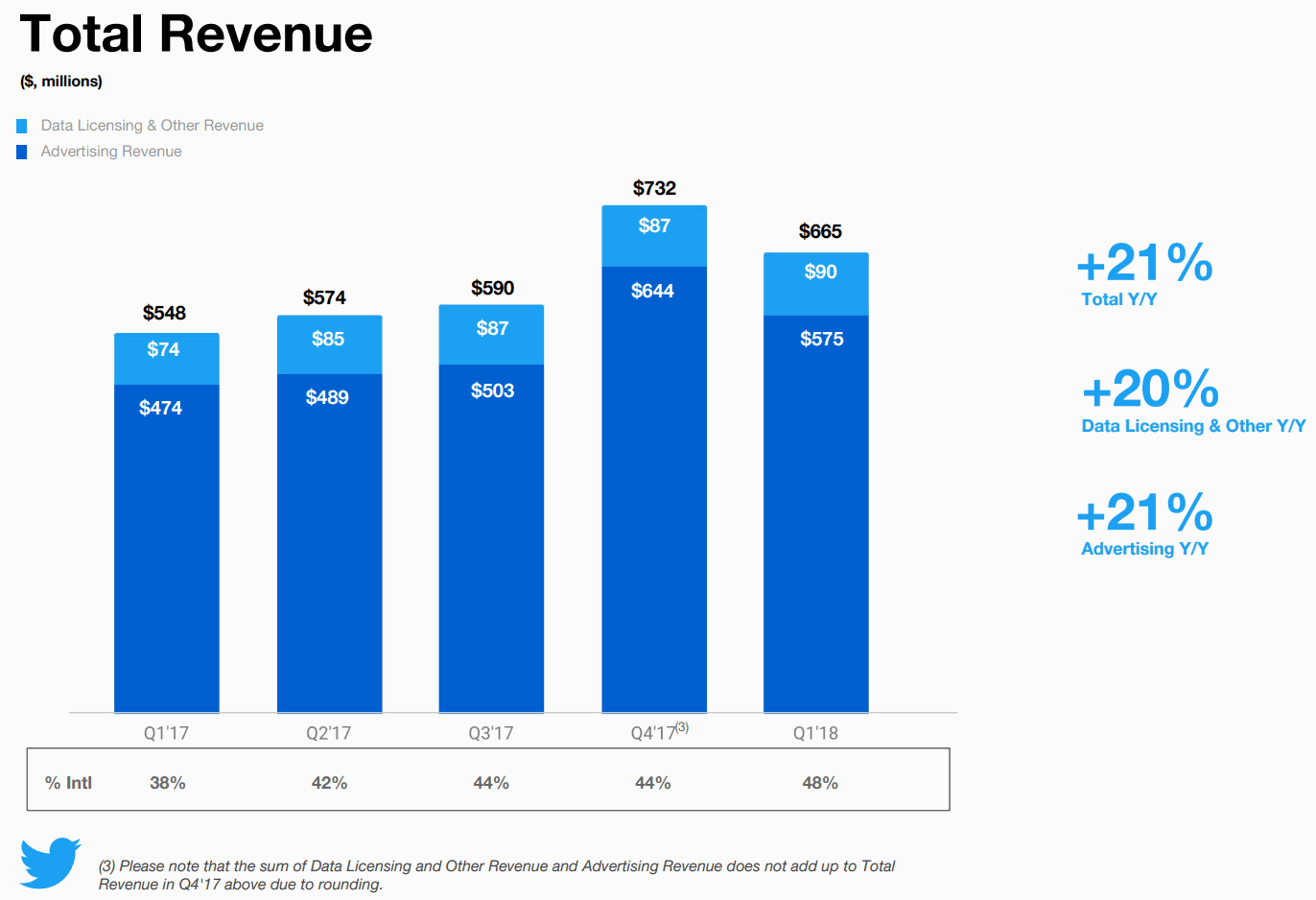 2018Q1-Total-Revenue-Twitter
