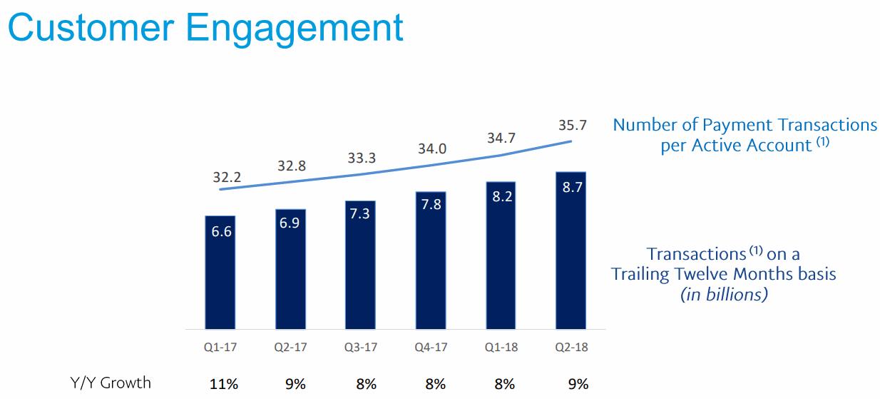 2018Q2-Customer-Engagement