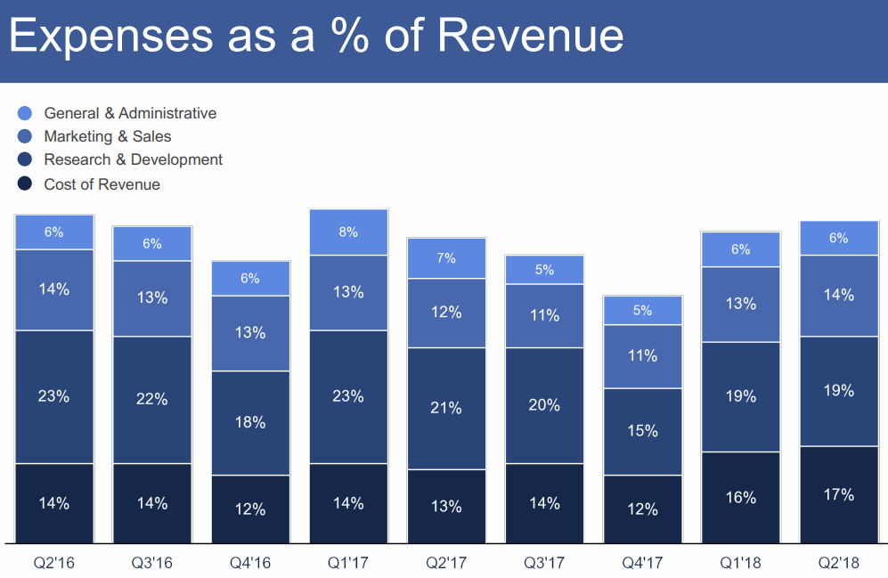 2018Q2-Expenses-as-a-percennt-of-Revenue-Facebook