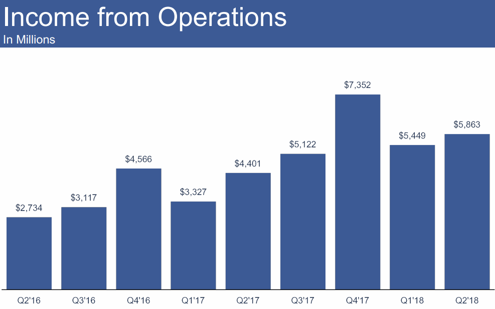 2018Q2-Income-from-Operations-Facebook