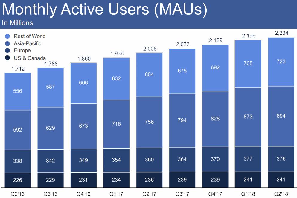 2018Q2-MAUs-Facebook