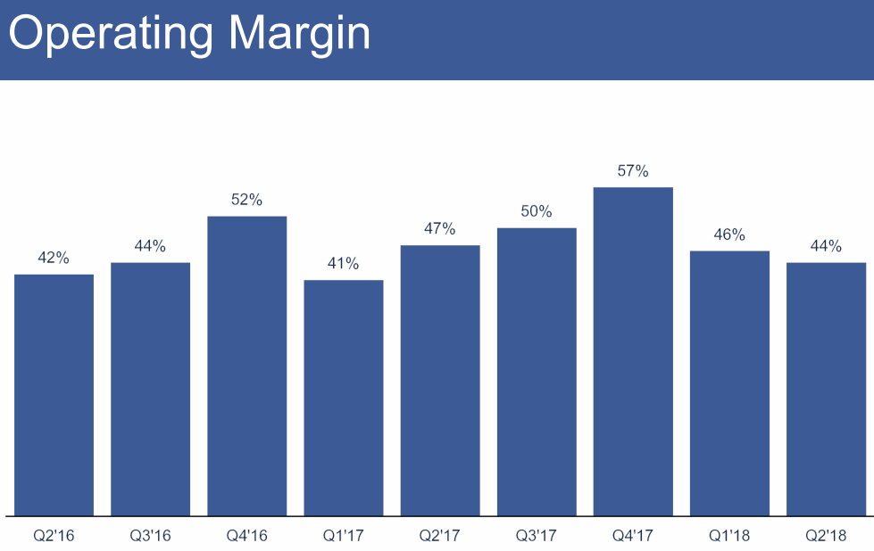 2018Q2-Operating-Margin-Facebook