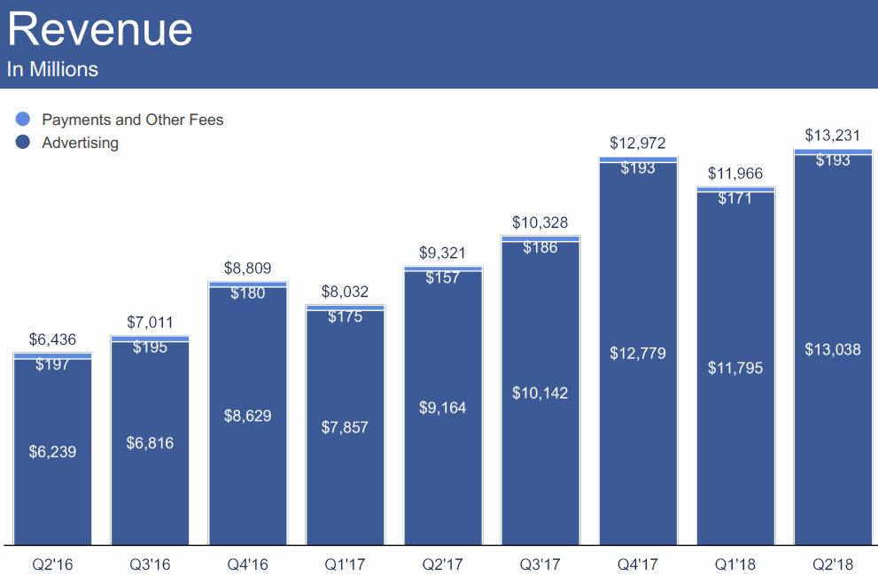 2018Q2-Revenue-Facebook