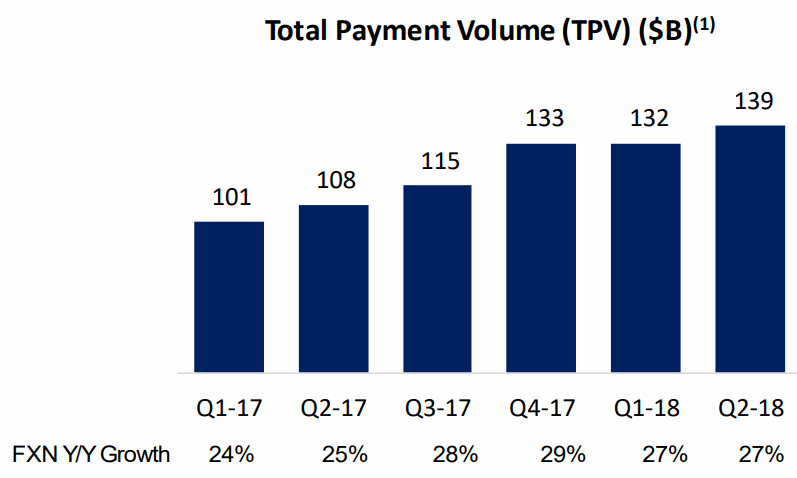 2018Q2-Total-Payment-Volume