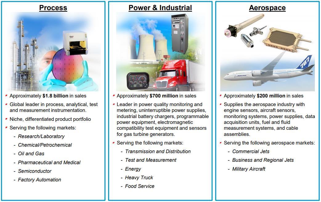 AMETEK Electronic Instruments