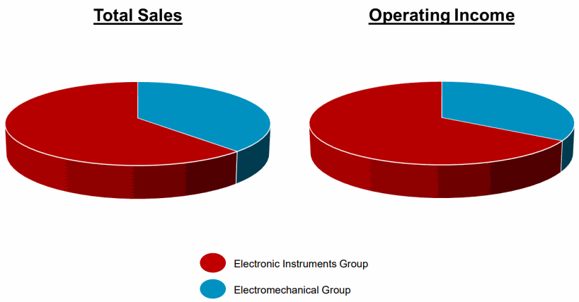 AMETEK-Total-sales