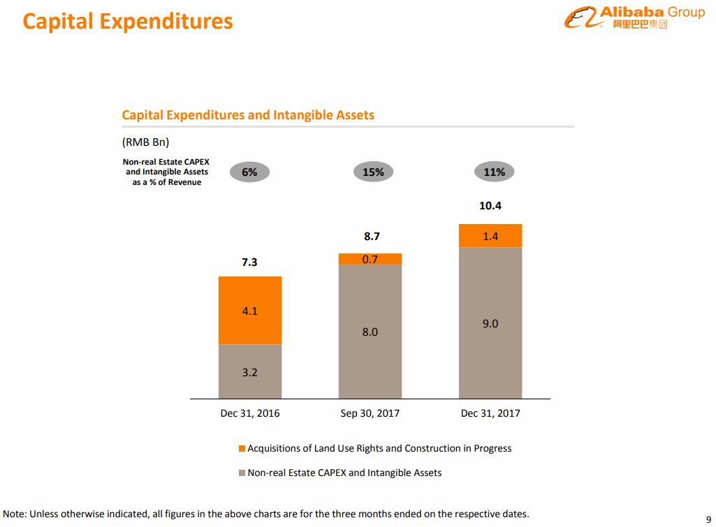 Alibaba-2017-12Q-Capital-Expenditures