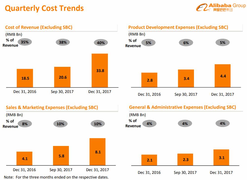 Alibaba-2017-12Q-Cost