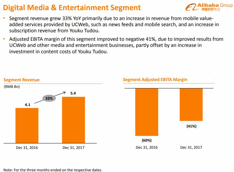 Alibaba-2017-12Q-Digital-Media