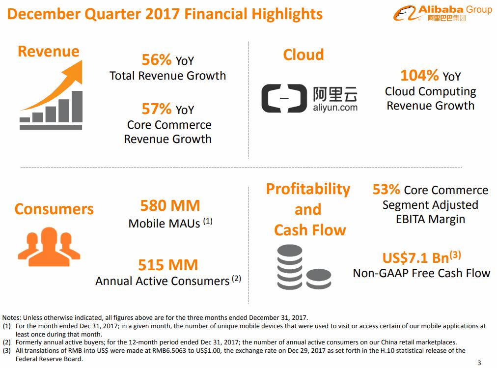 Alibaba-2017-12Q-Highlight