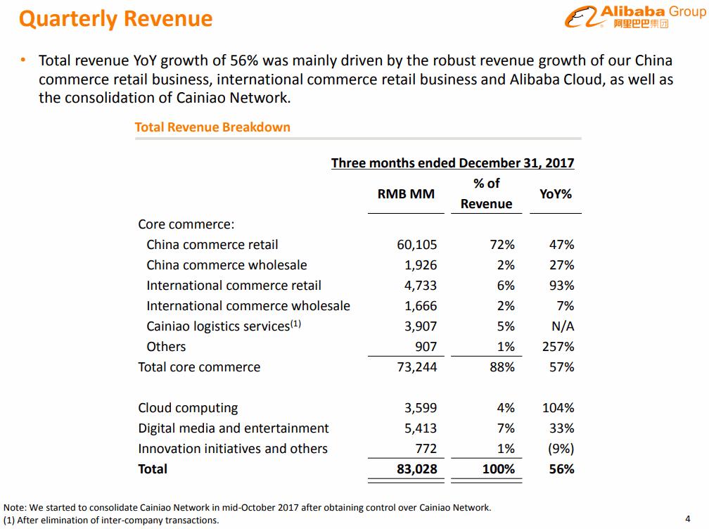 Alibaba-2017-12Q-Revenue