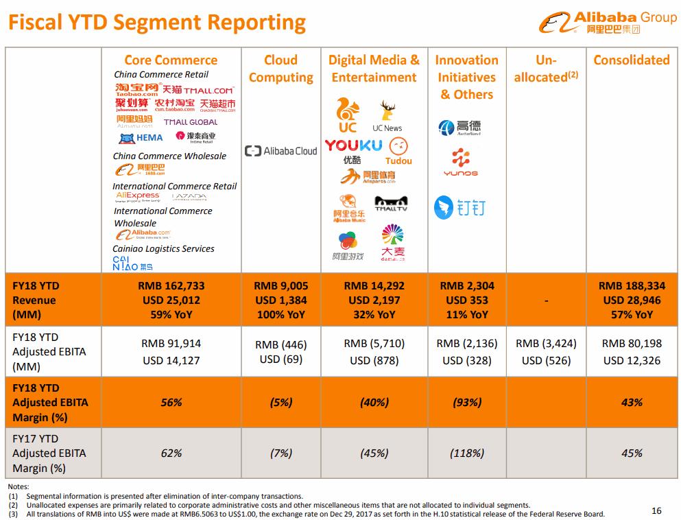 Alibaba-2017-12Q-Segment-Fiscal-YTD
