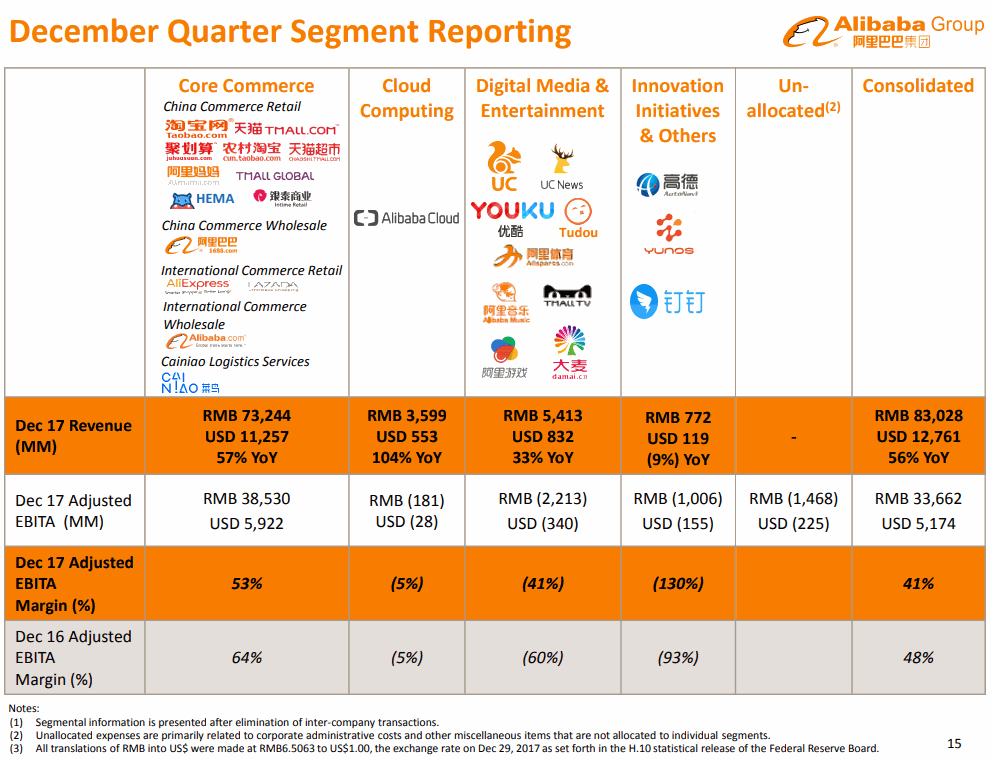 Alibaba-2017-12Q-Segment