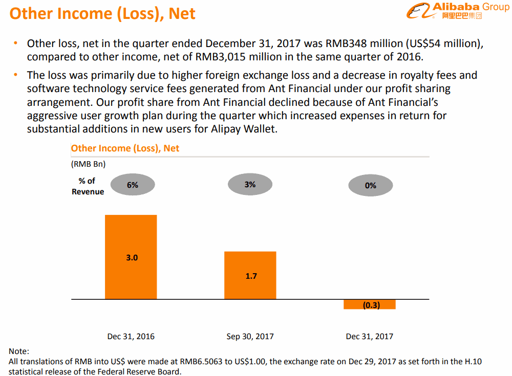 Alibaba-2017-12Q-other-income