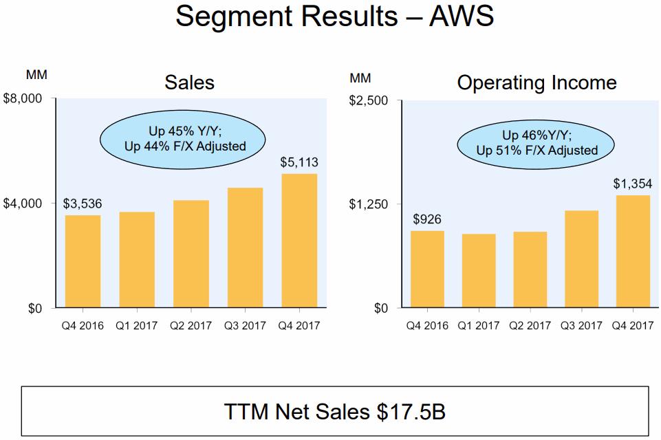 Amazon-2017Q4-AWS