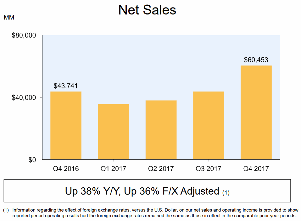 Amazon-2017Q4-Net-Sales