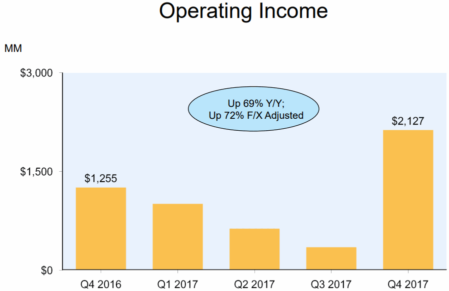 Amazon-2017Q4-Operating-Income