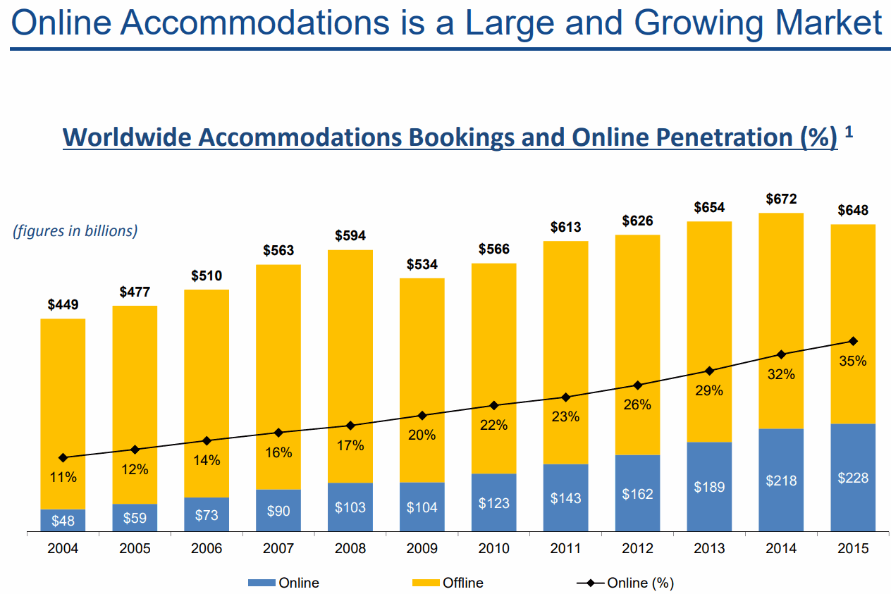Booking-Online-Penetration