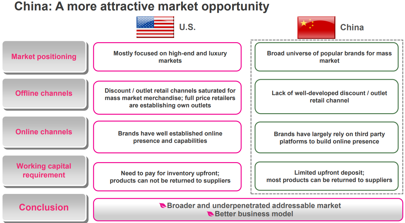 China: A more attractive market opportunity