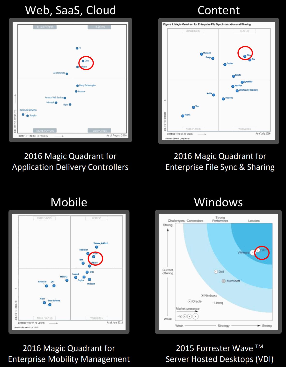 Citrix-Market-Position