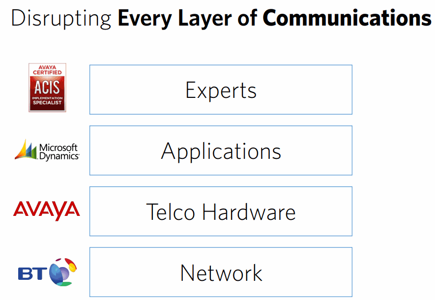 Disrupting-Every-Layer-of-Communications