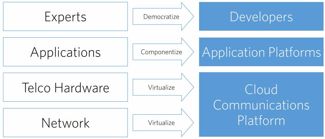 Disrupting-by-Twilio-Democratize