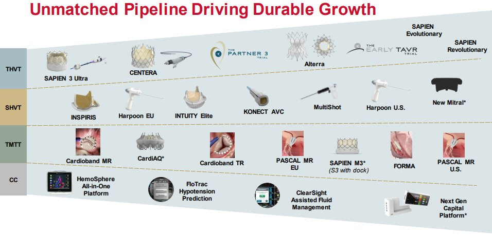 Edwards-Lifesciences-Pipeline