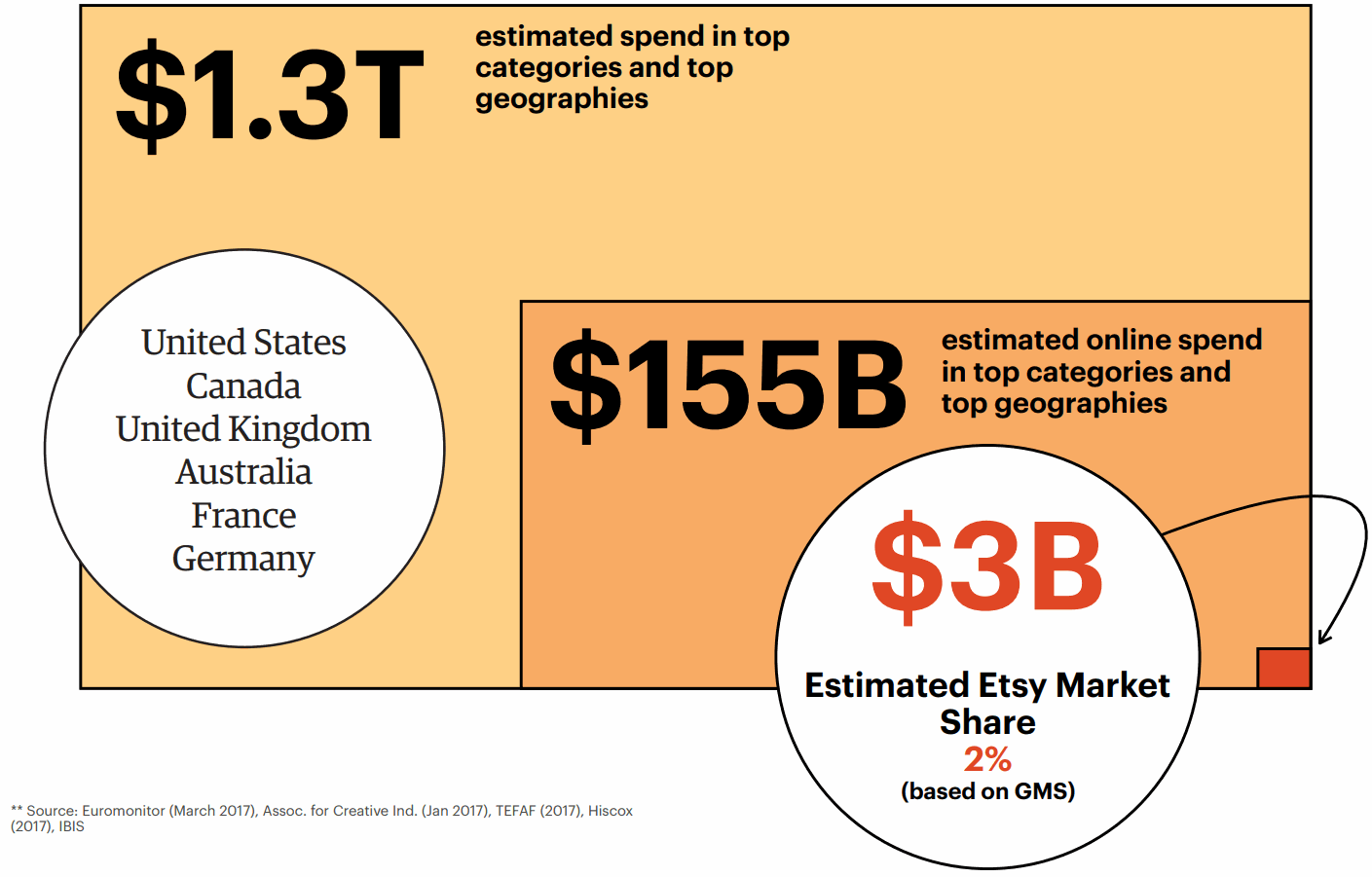 Etsy-Position