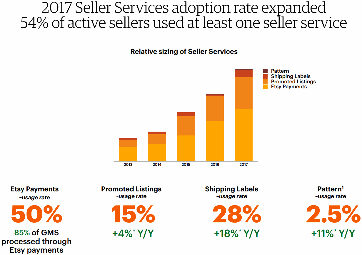 Etsy-Seller-Services-adoption-rate