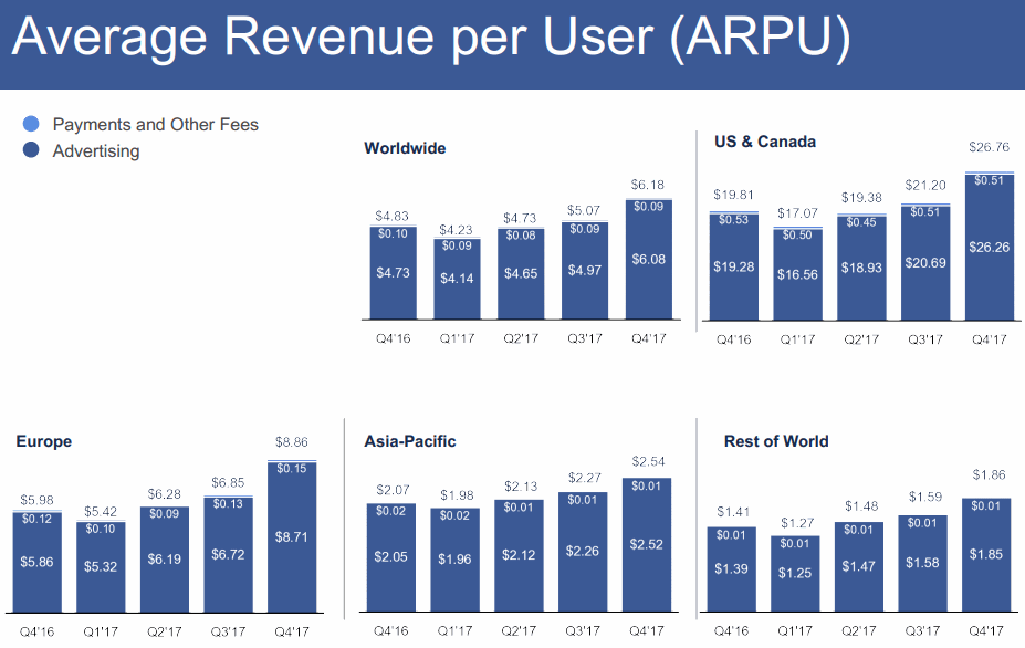 FB-2018Q2-Average-Ravenue-per-User-ARPU