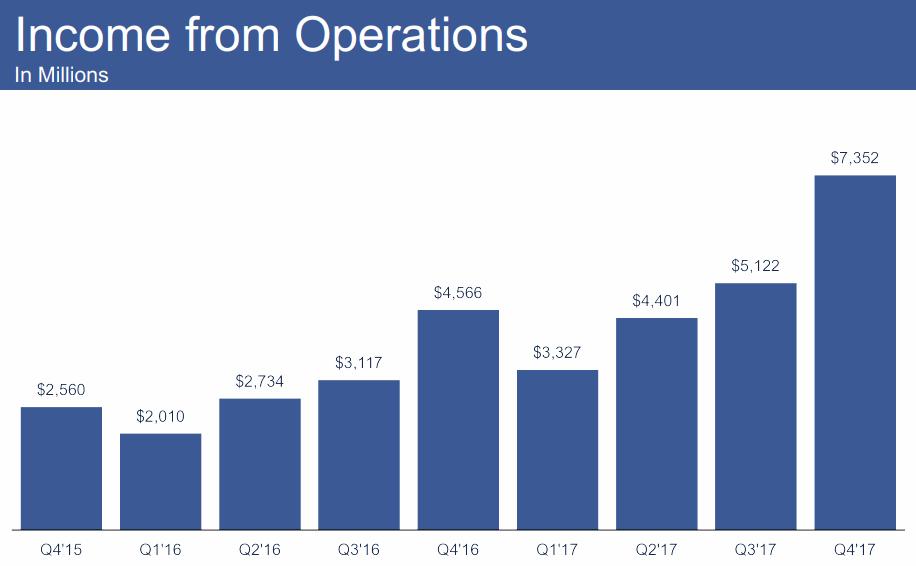FB-2018Q2-Income