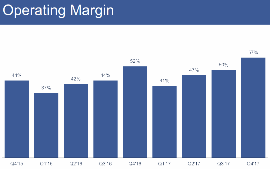 FB-2018Q2-Operating-Margin