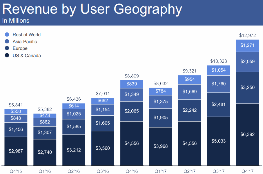 FB-2018Q2-Revenue-by-user-geography