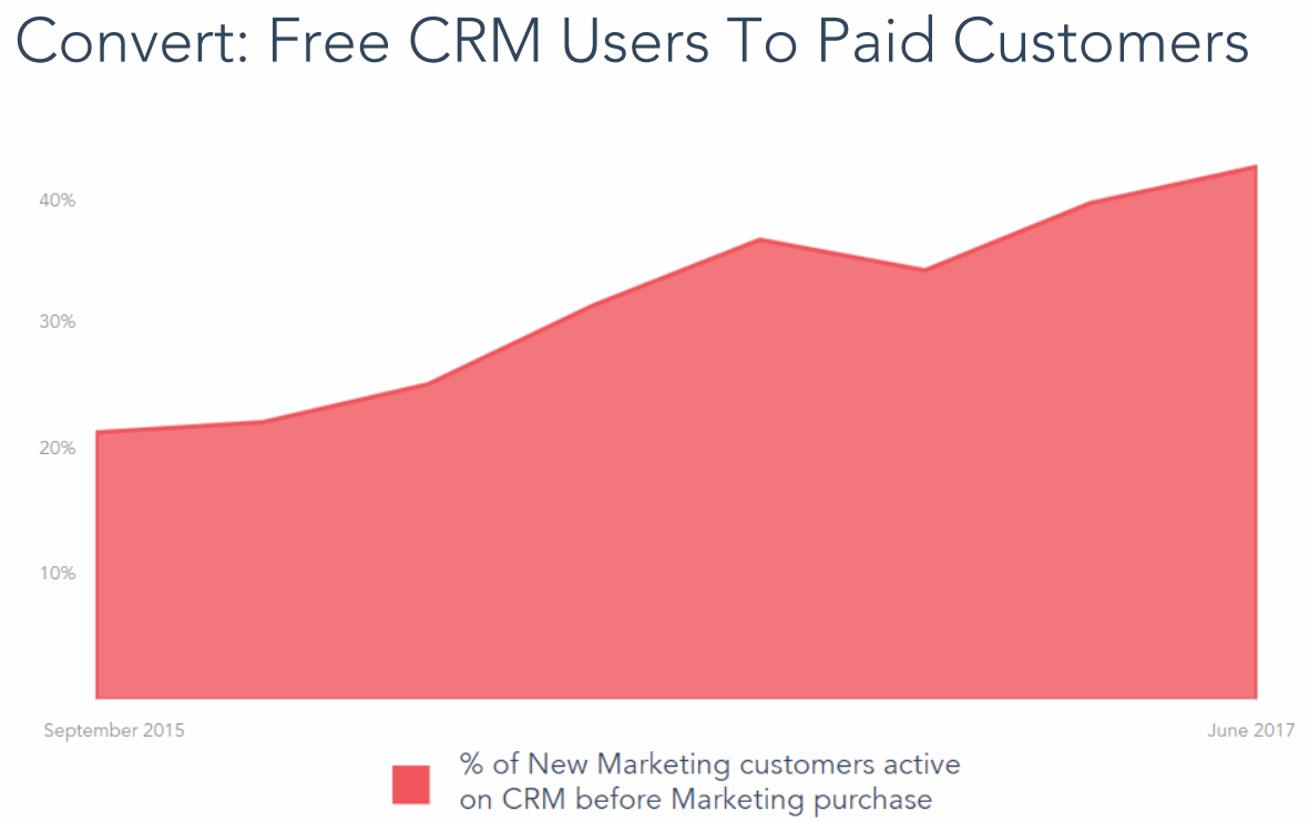 Hubspot-Free-CRM-Users-to-Paid-Customers