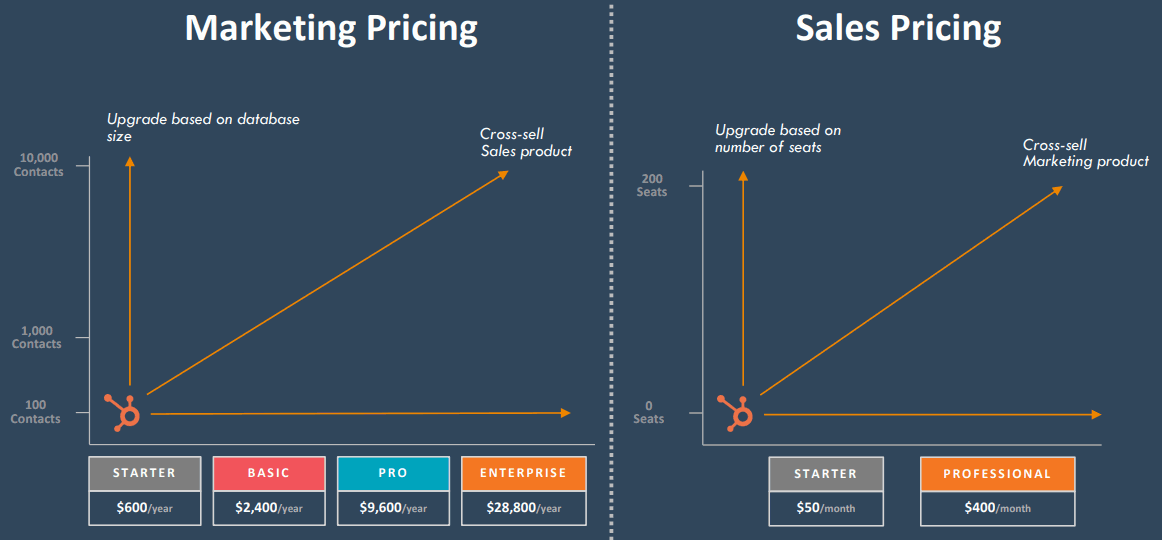 Hubspot-Marketing-Pricing-and-Sales-Pricing