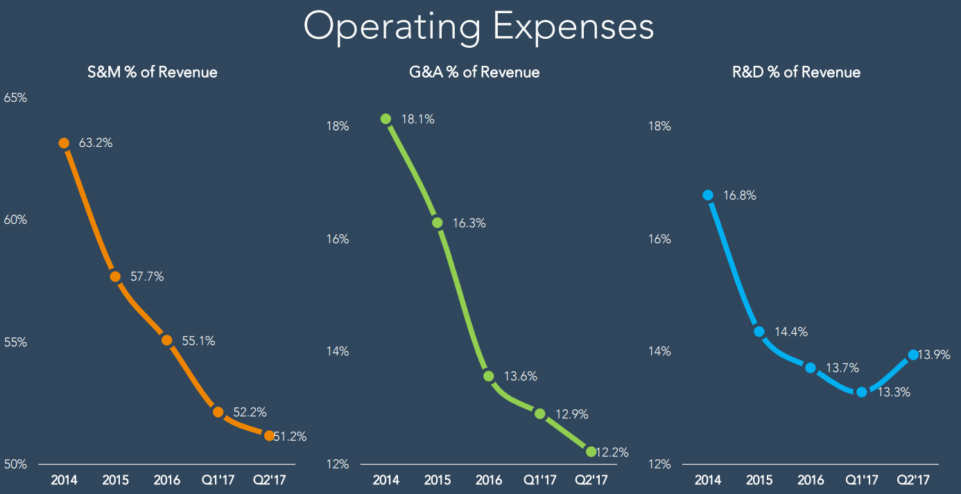 Hubspot-Sales-and-Marketing-Operating-Expenses