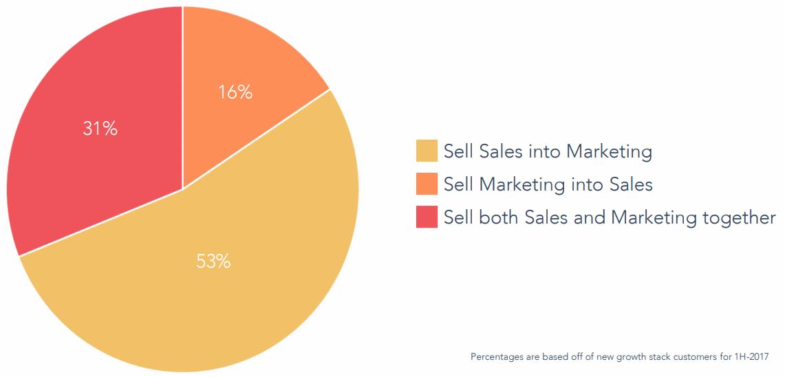Hubspot-sales-into-marketing