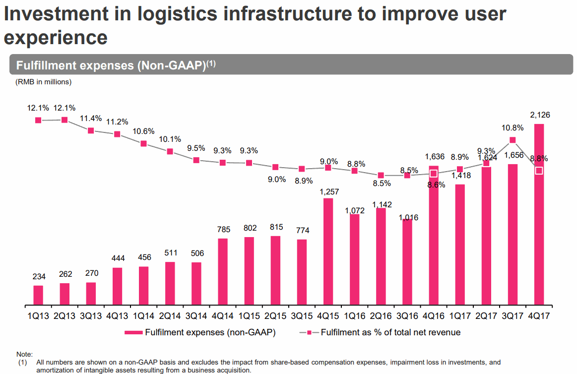 Investment in logistics infrastructure to improve user experience