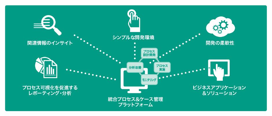 OpenText-BPM