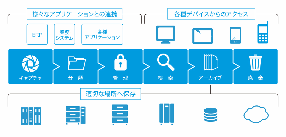OpenText-ECM