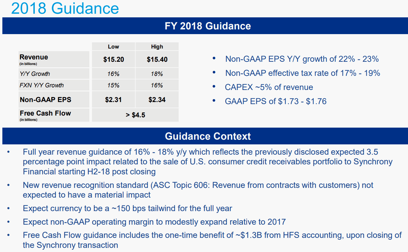 PayPal-2018FY-Guidance