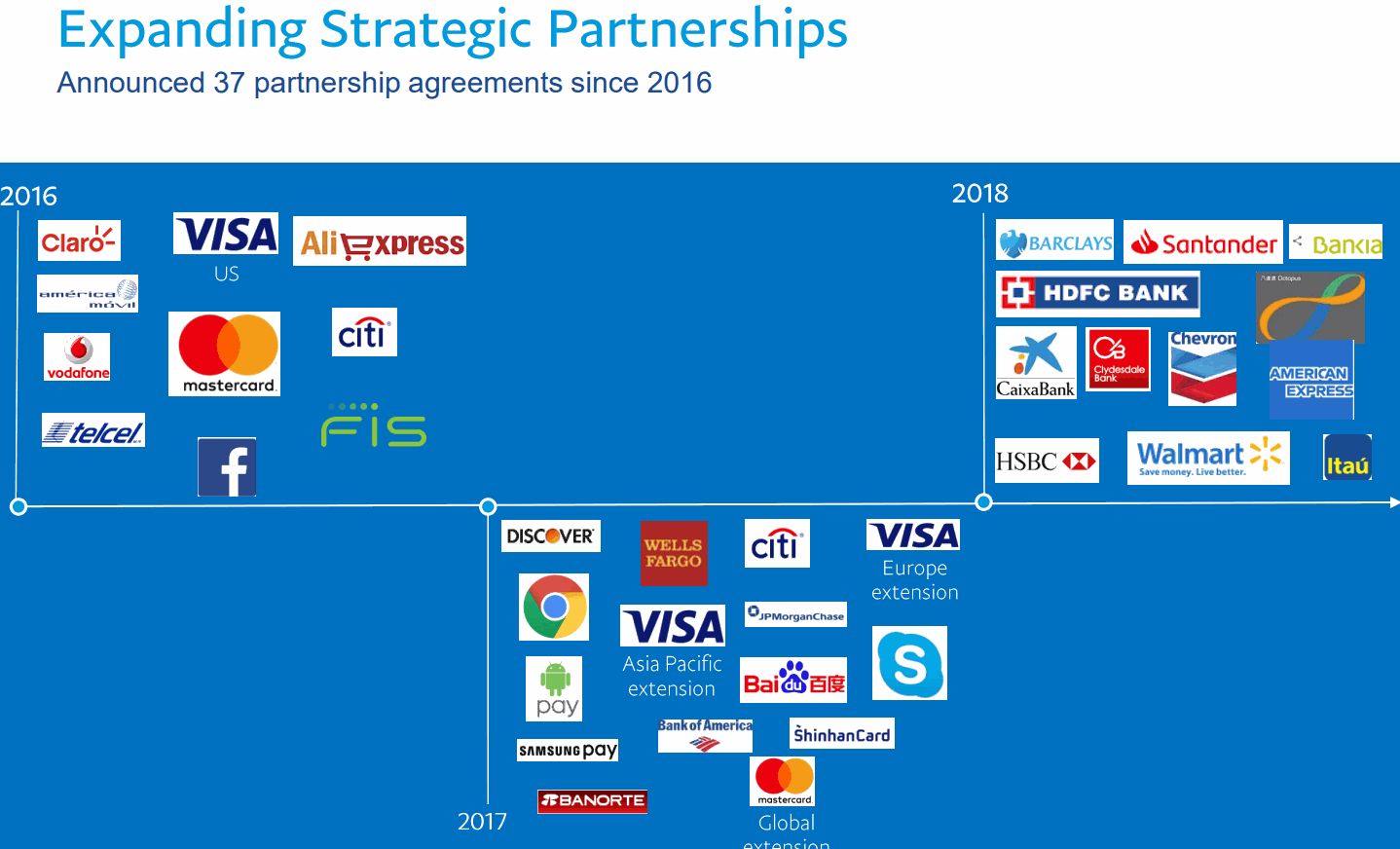 PayPal-Expanding-Partnerships