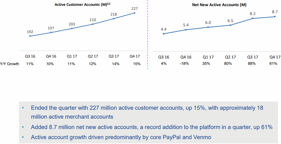Paypal-2017Q4-Active-customer