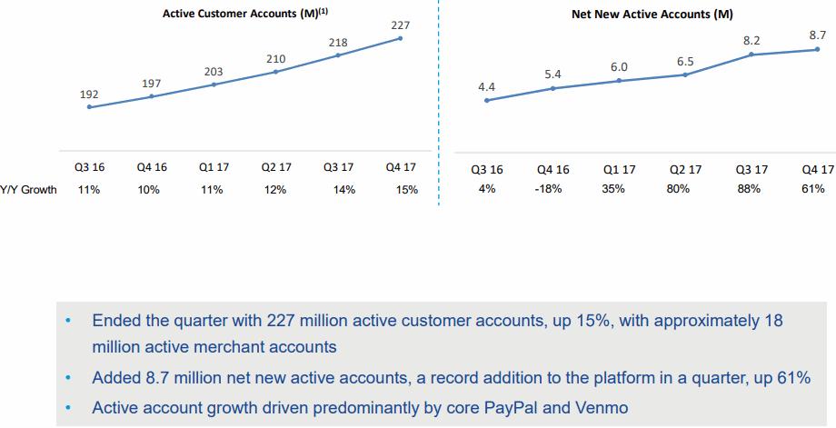 Paypal-2017Q4-Active-customer