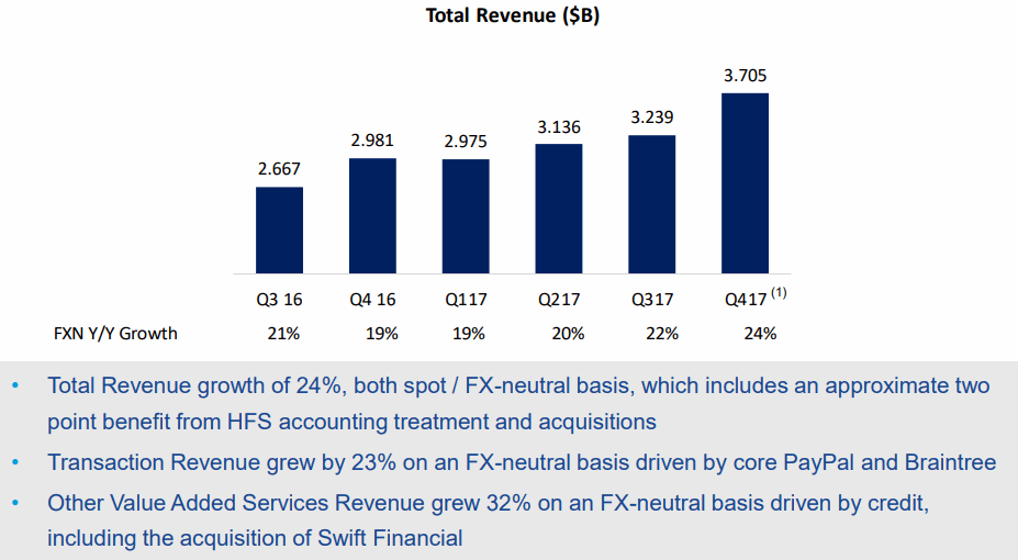 Paypal-2017Q4-Total-Revenue