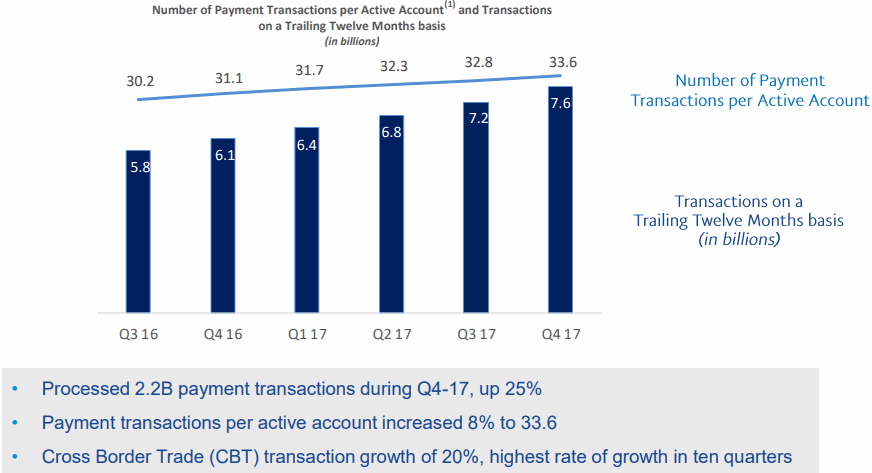 Paypal-2017Q4-Transaction